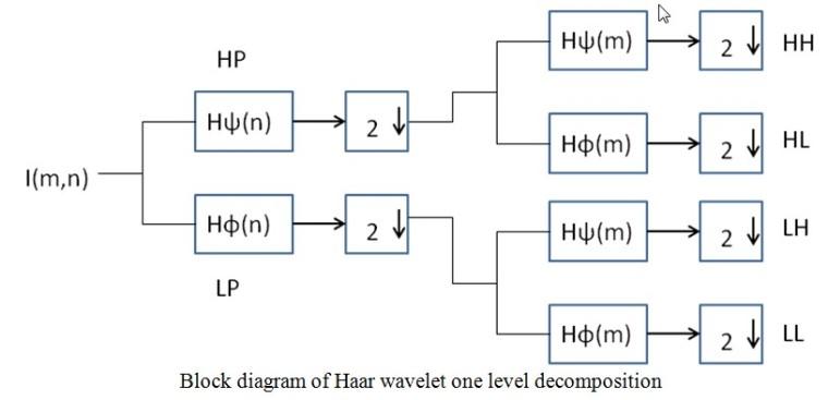 bloc_diagram